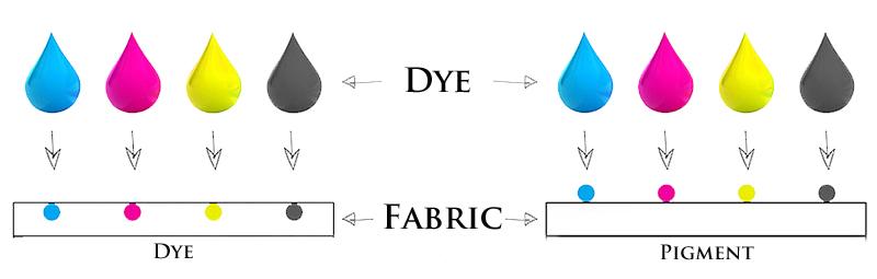 Pigment Versus Dye
